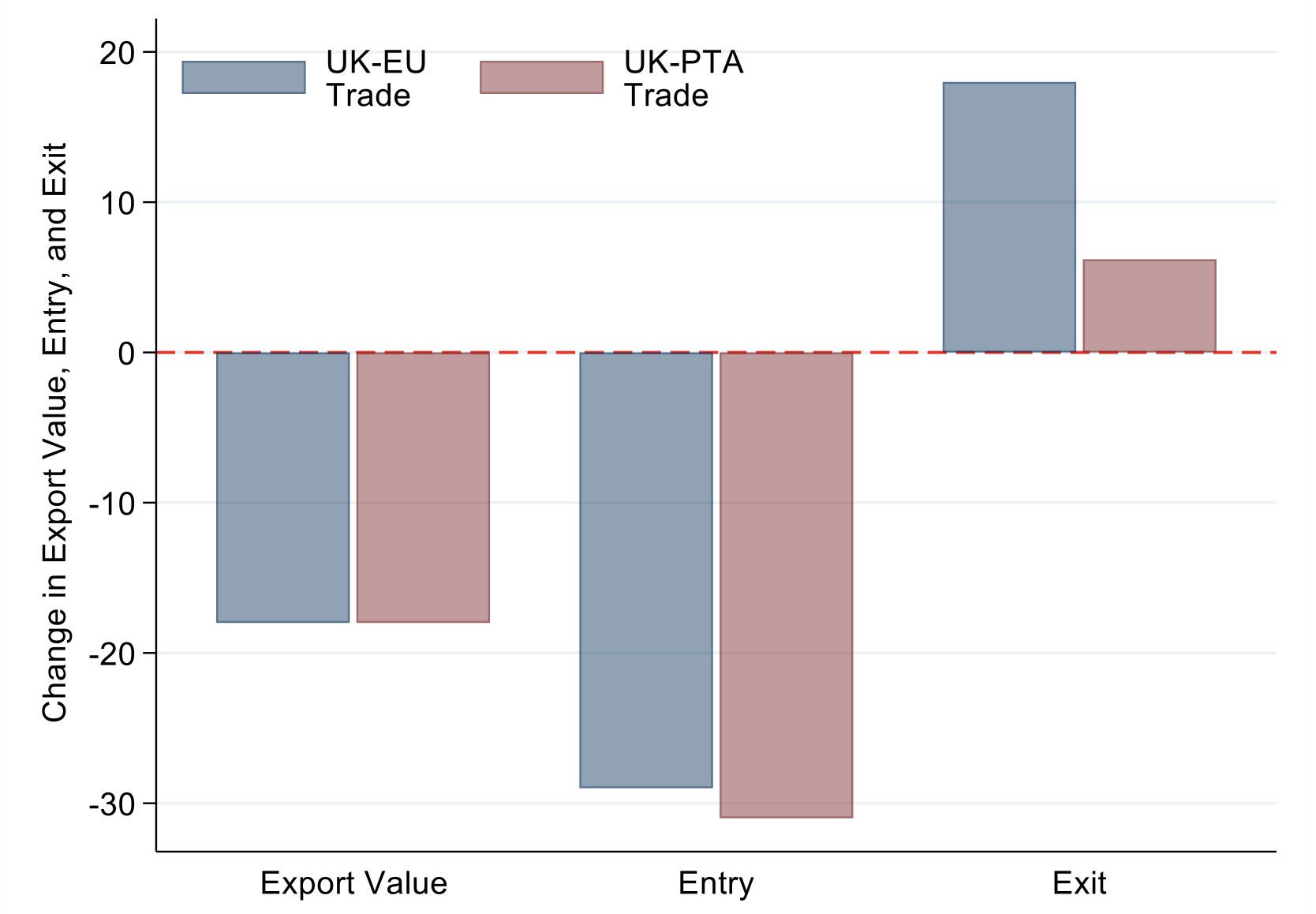Brexit uncertainty and trade disintegration in Europe and beyond 2