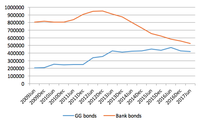 Banks as buyers of last resort for government bonds | VOX