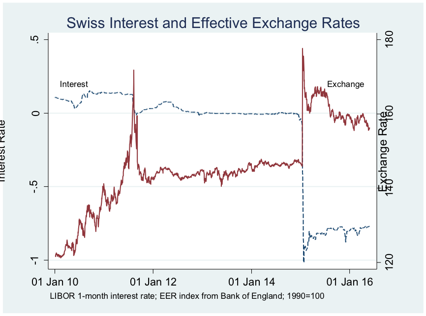 How exchange rate and interest rate