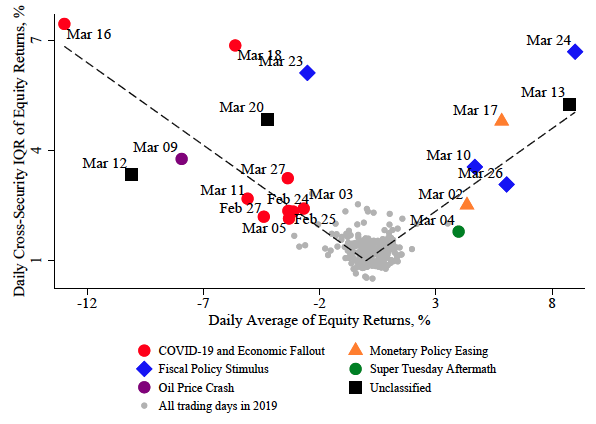 Firm-level stock price reactions to pandemic news 1