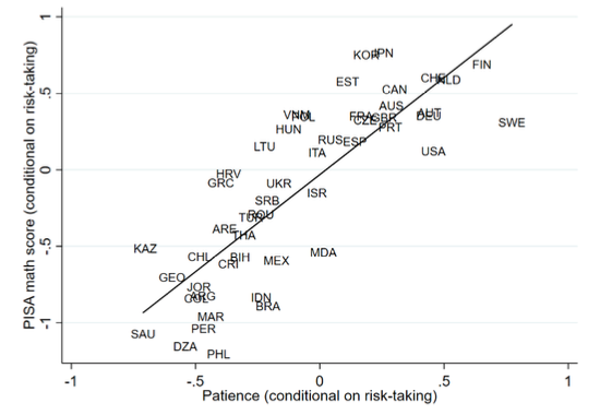 Patience, risk-taking, and international differences in student achievement 2