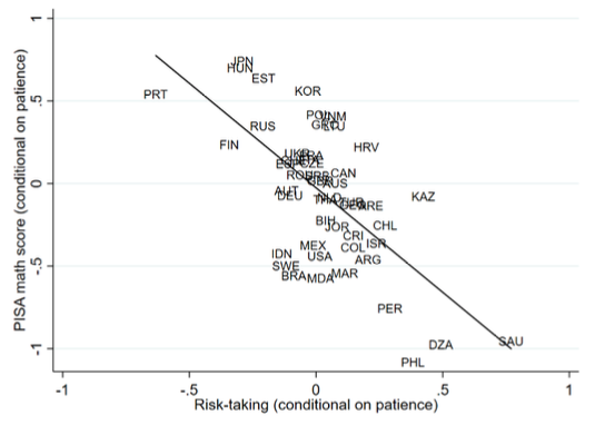 Patience, risk-taking, and international differences in student achievement 3
