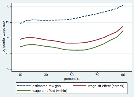 Figure 3 Across And Within Elishment Gender Gap Caused By The Wage Structure Effect 2017