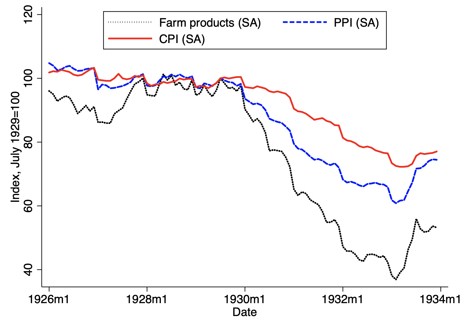 Farm product prices, redistribution, and the early Great Depression in the US 1