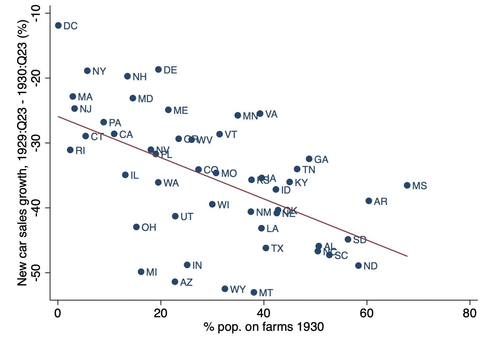 Farm product prices, redistribution, and the early Great Depression in the US 2