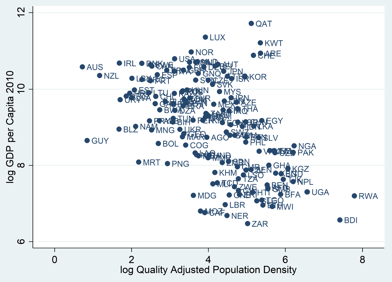 Adjusting population density to account for land quality 6