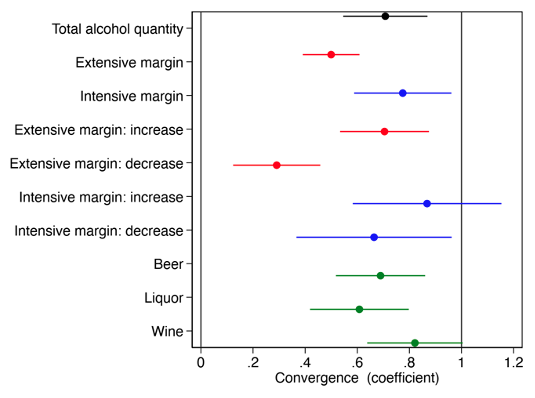 Malleability of alcohol consumption 3