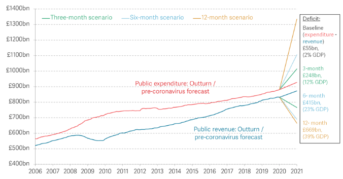 The fiscal costs of lockdown: Three scenarios for the UK 1