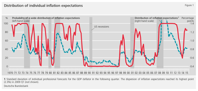 how inflation expectations influence monetary policy