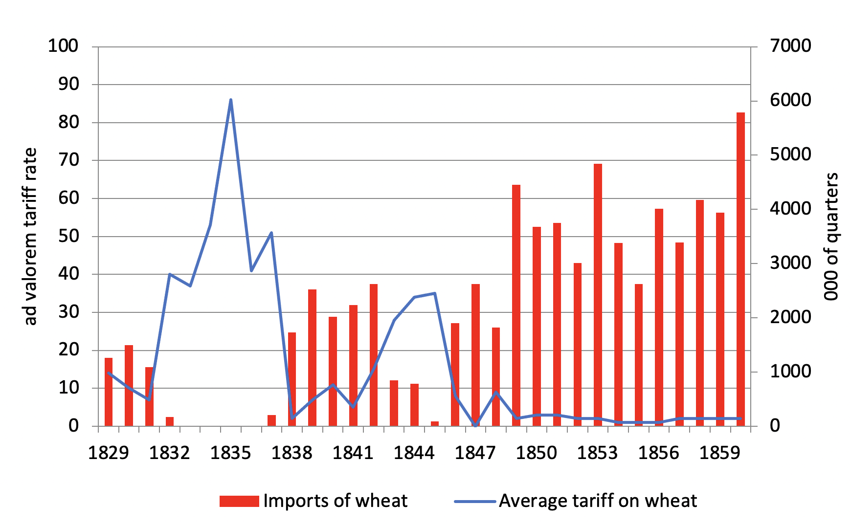 A quantitative assessment of the repeal of the Corn Laws 2