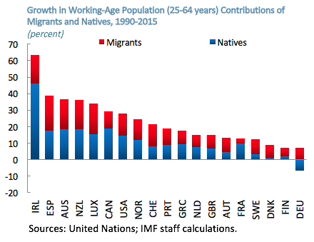 How does immigration affect the economy positively essay