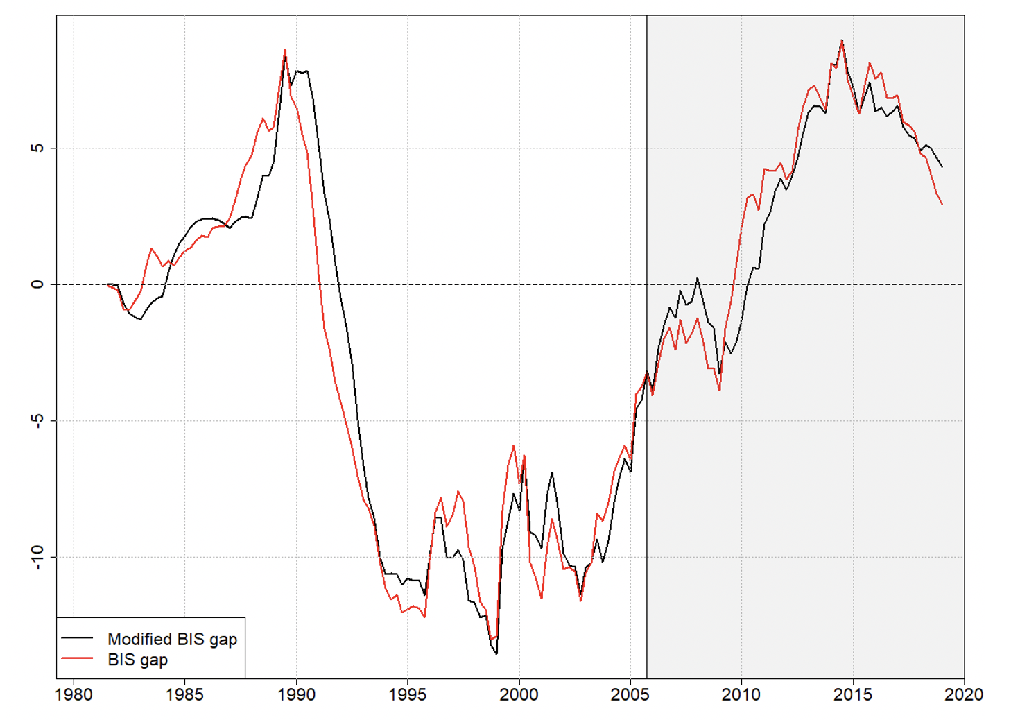 The BIS credit-to-GDP gap and its critiques 1