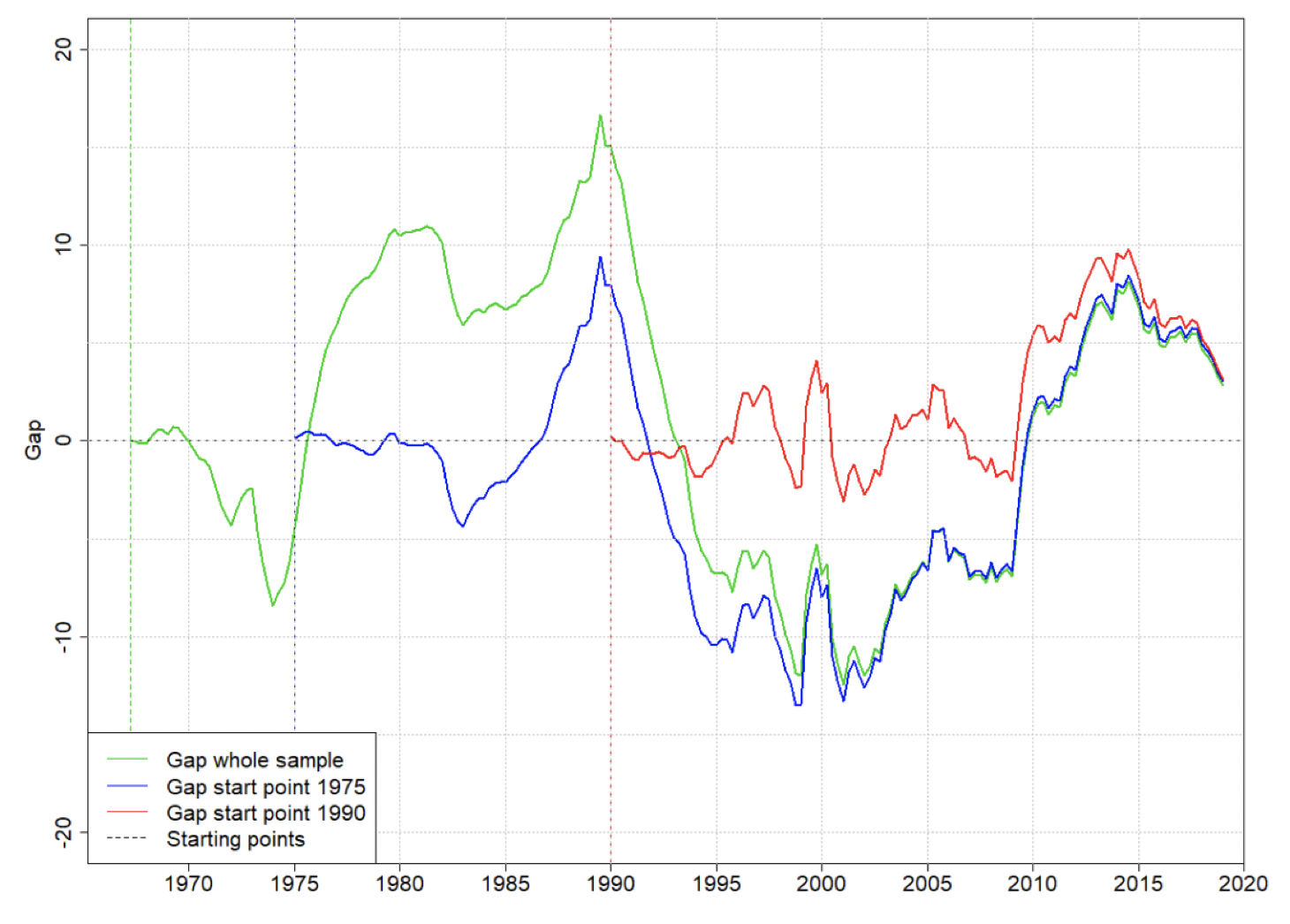 The BIS credit-to-GDP gap and its critiques 3