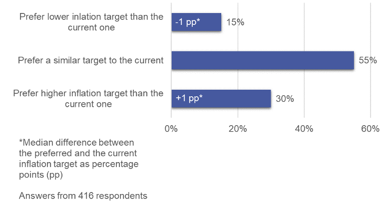 What academics think of central banks' current inflation targets and other objectives 1