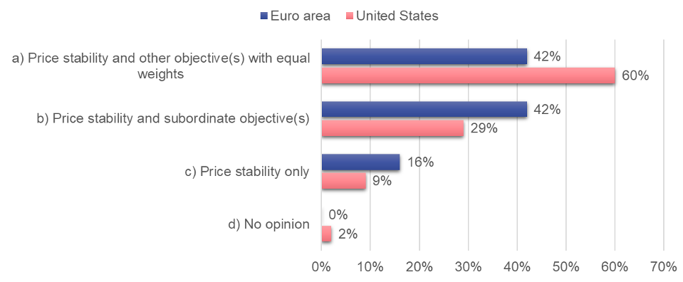 What academics think of central banks' current inflation targets and other objectives 2