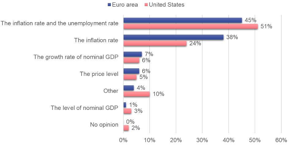 What academics think of central banks' current inflation targets and other objectives 3