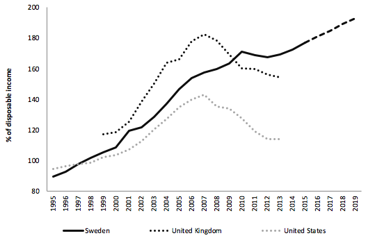 The credit and housing boom in Sweden, 1995-2015 | VOX, CEPR Policy