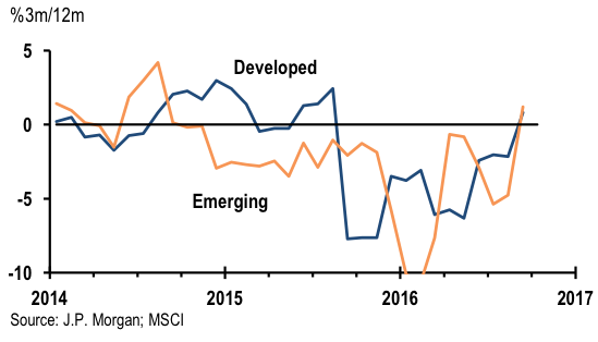 As the global disinflation shock turns | VOX, CEPR Policy Portal
