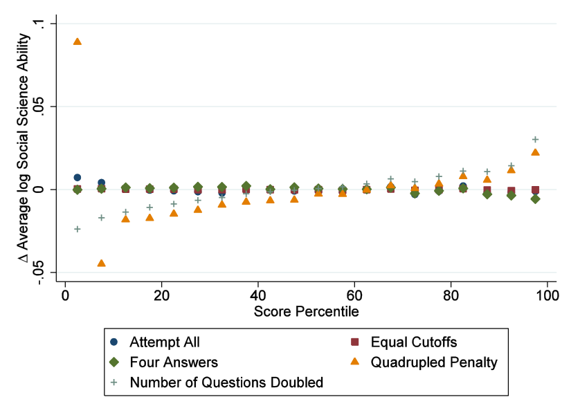 Precision versus bias in multiple choice exams vox cepr policy portal why do risk aversion differences seem to matter so little for these differences to matter two things have to happen first the best choice has to have a ccuart Choice Image