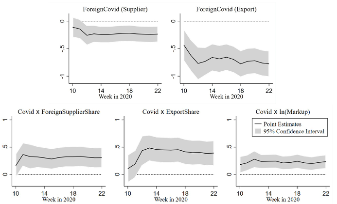 Global connectedness, market power, and firms resilience to domestic COVID-19 shocks 2