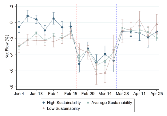 Sustainability preferences under stress 2