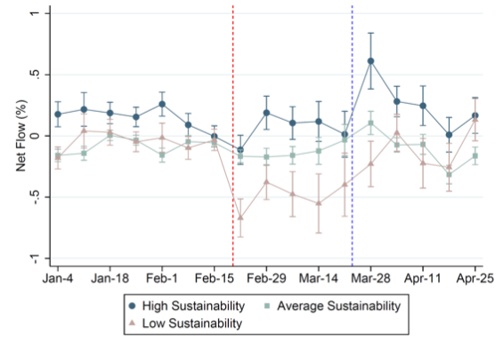 Sustainability preferences under stress 3