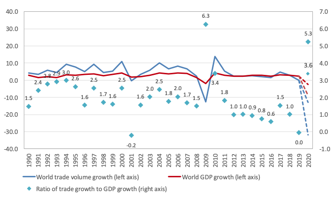 Trade and COVID-19: The WTO's 2020 and 2021 trade forecast 2