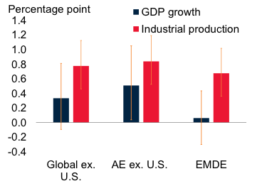 Understanding the global role of the us economy vox cepr policy notes cumulative impulse responses after one year of gdp or industrial production ip growth in the us following a 1 percentage point increase in publicscrutiny Image collections