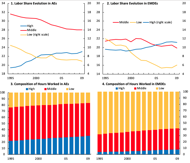 Technological progress and hollowing-out of the middle-skilled labour share of income 2