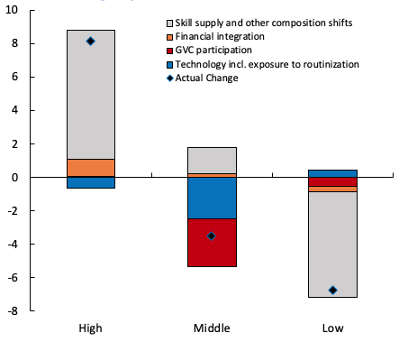 Technological progress and hollowing-out of the middle-skilled labour share of income 3