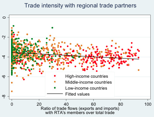 Regional Trade Agreements And Growth Volatility Vox Cepr Policy
