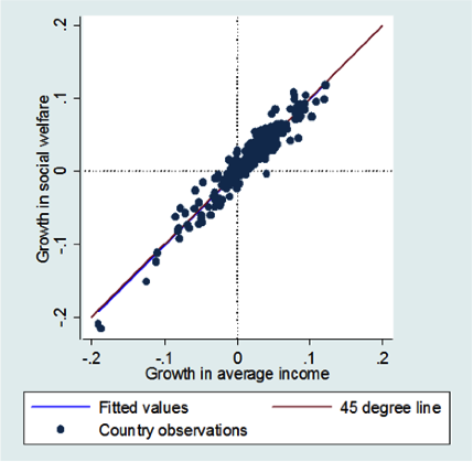 Growth, inequality, and social welfare | VOX, CEPR Policy Portal