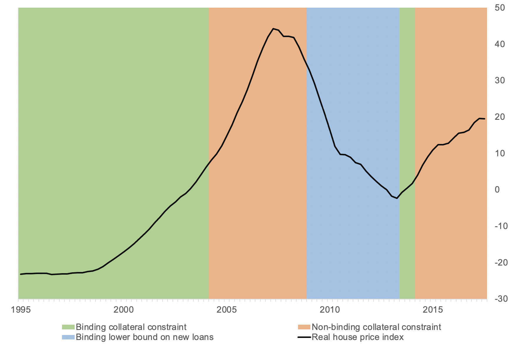 The housing cycle and monetary policy transmission 2