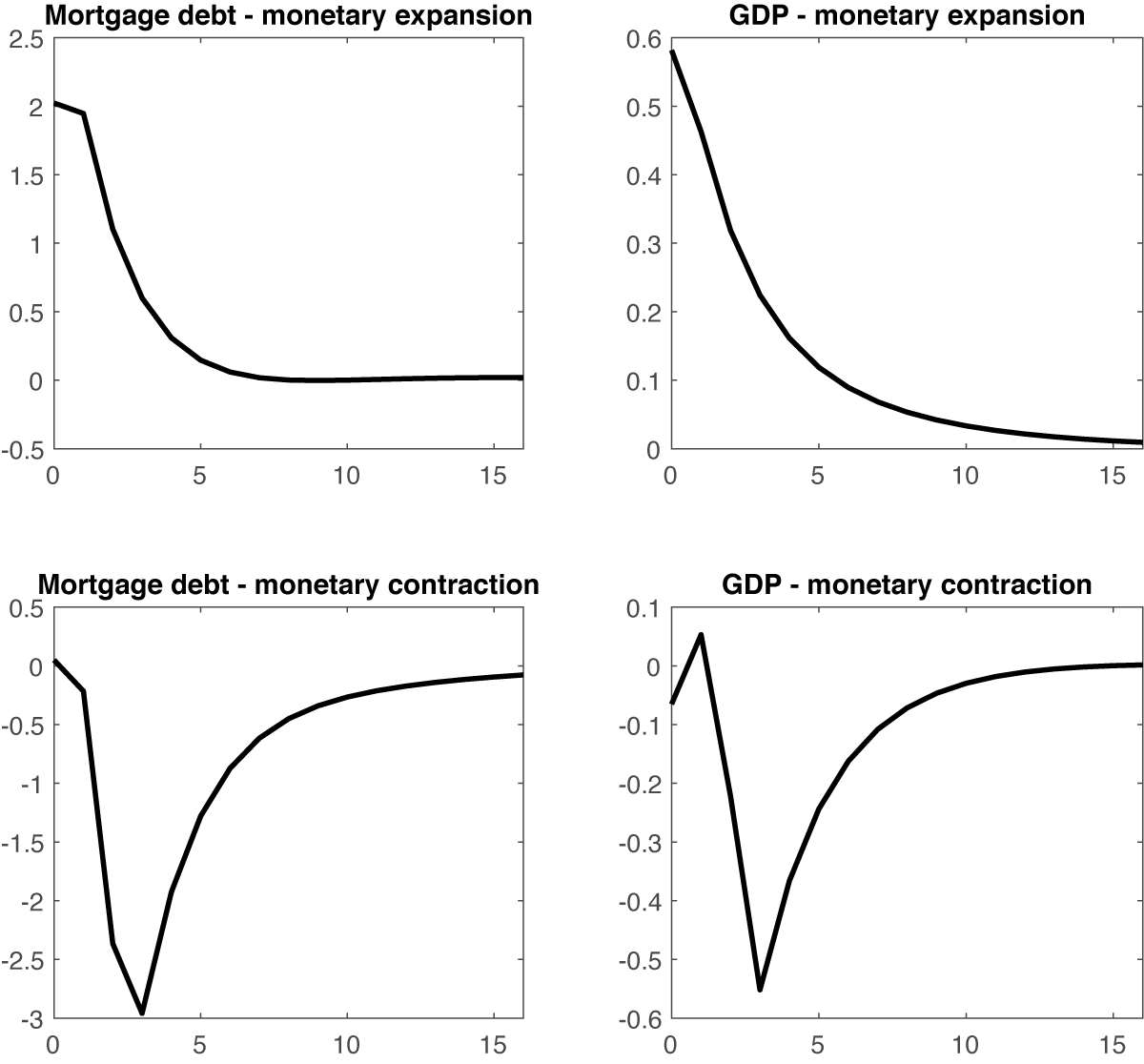 The housing cycle and monetary policy transmission 4