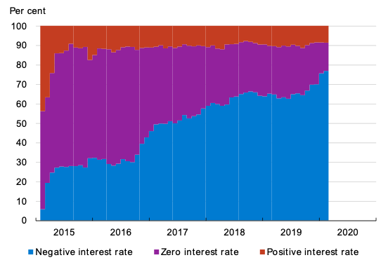 Negative interest rates: The Danish experience 6