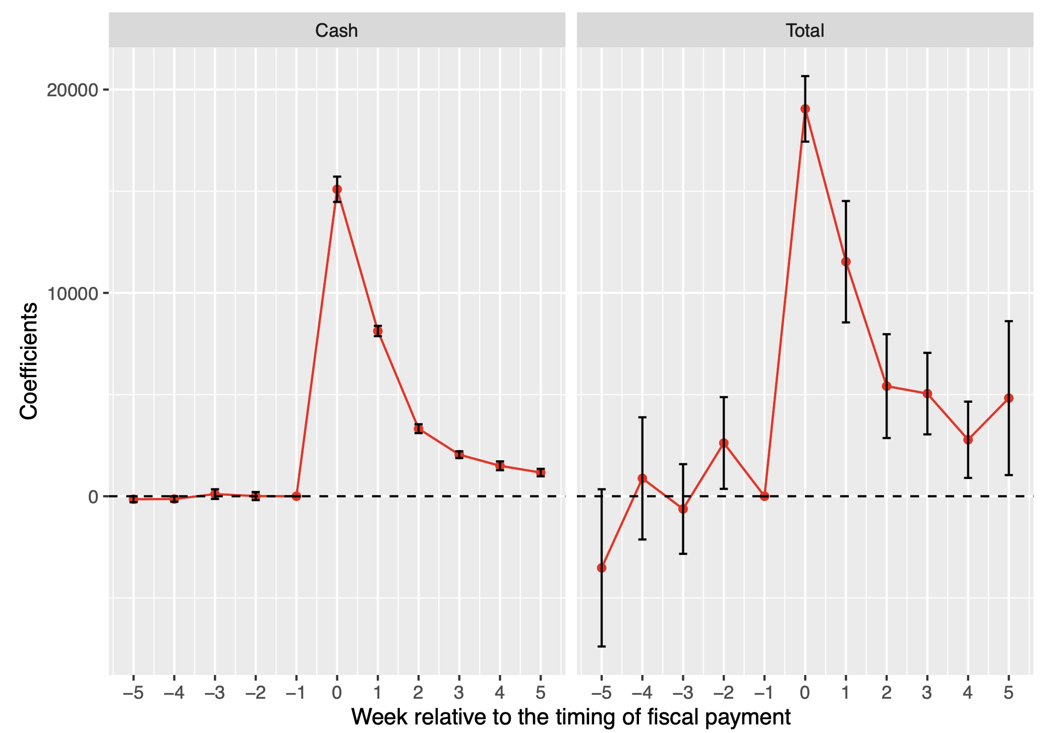 COVID-19 stimulus payments: Evidence from Japan 1
