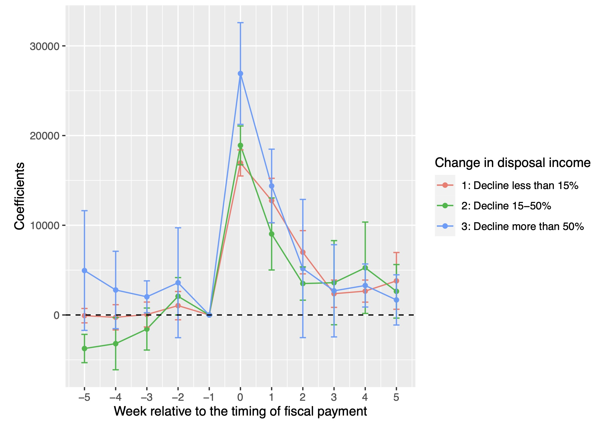 COVID-19 stimulus payments: Evidence from Japan 2