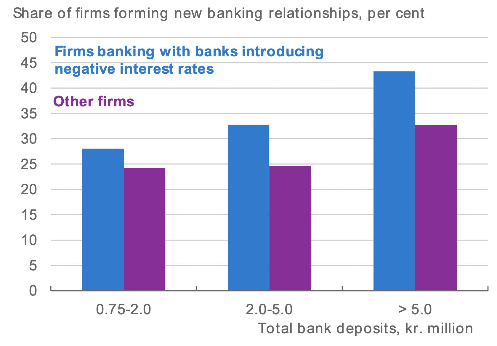 Firms facing negative deposit rates invest more and create more jobs 2