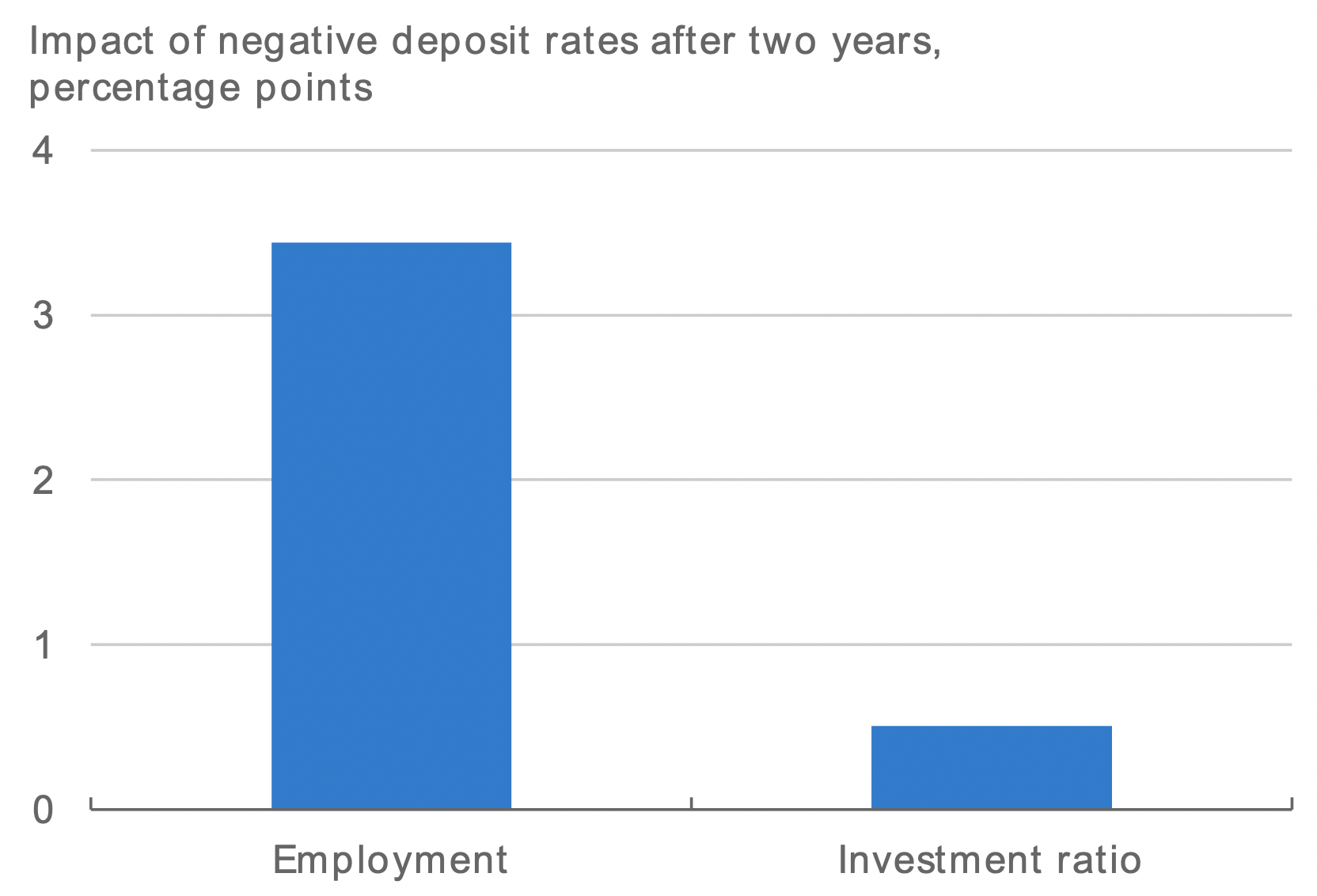 Firms facing negative deposit rates invest more and create more jobs 3