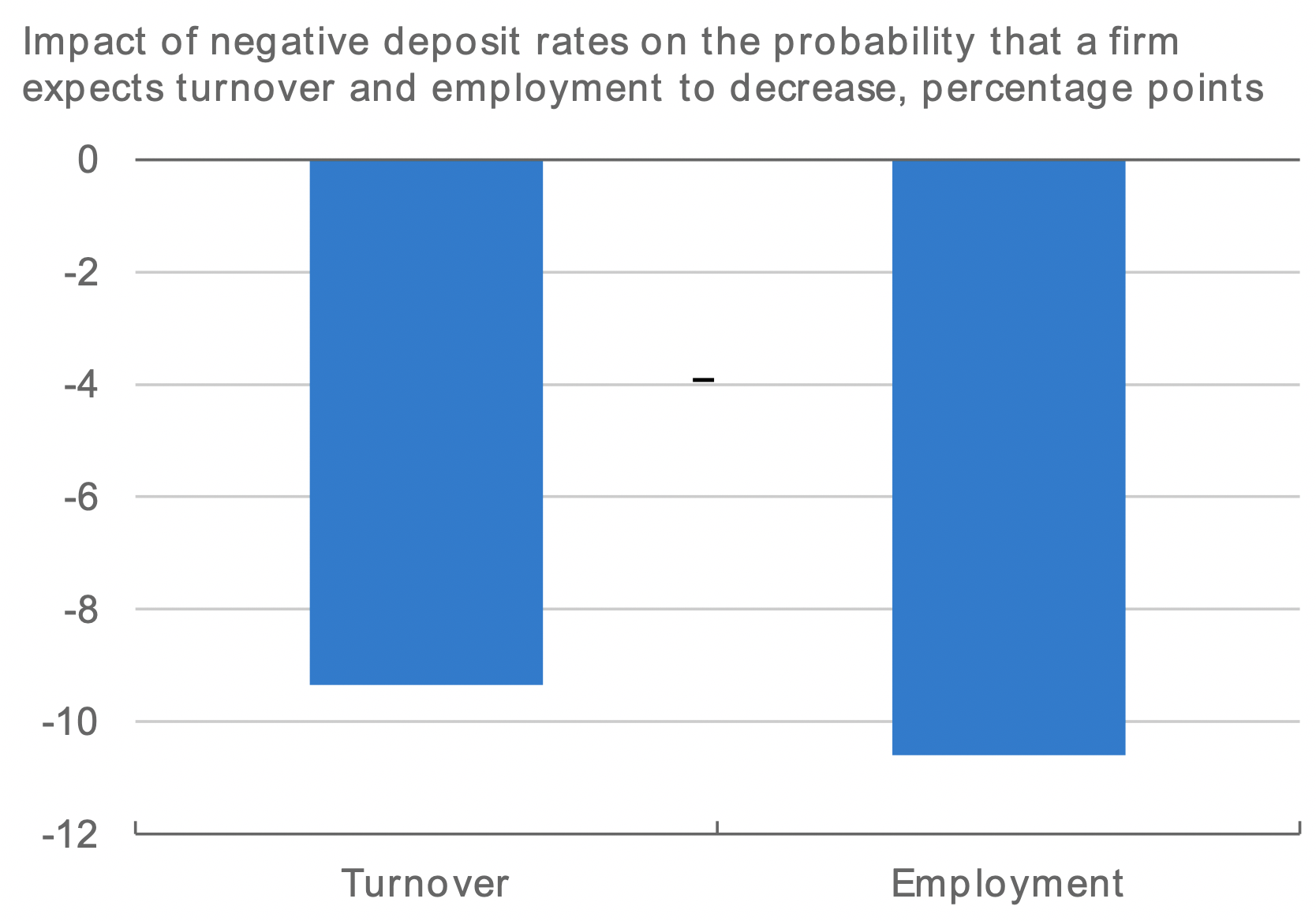 Firms facing negative deposit rates invest more and create more jobs 5