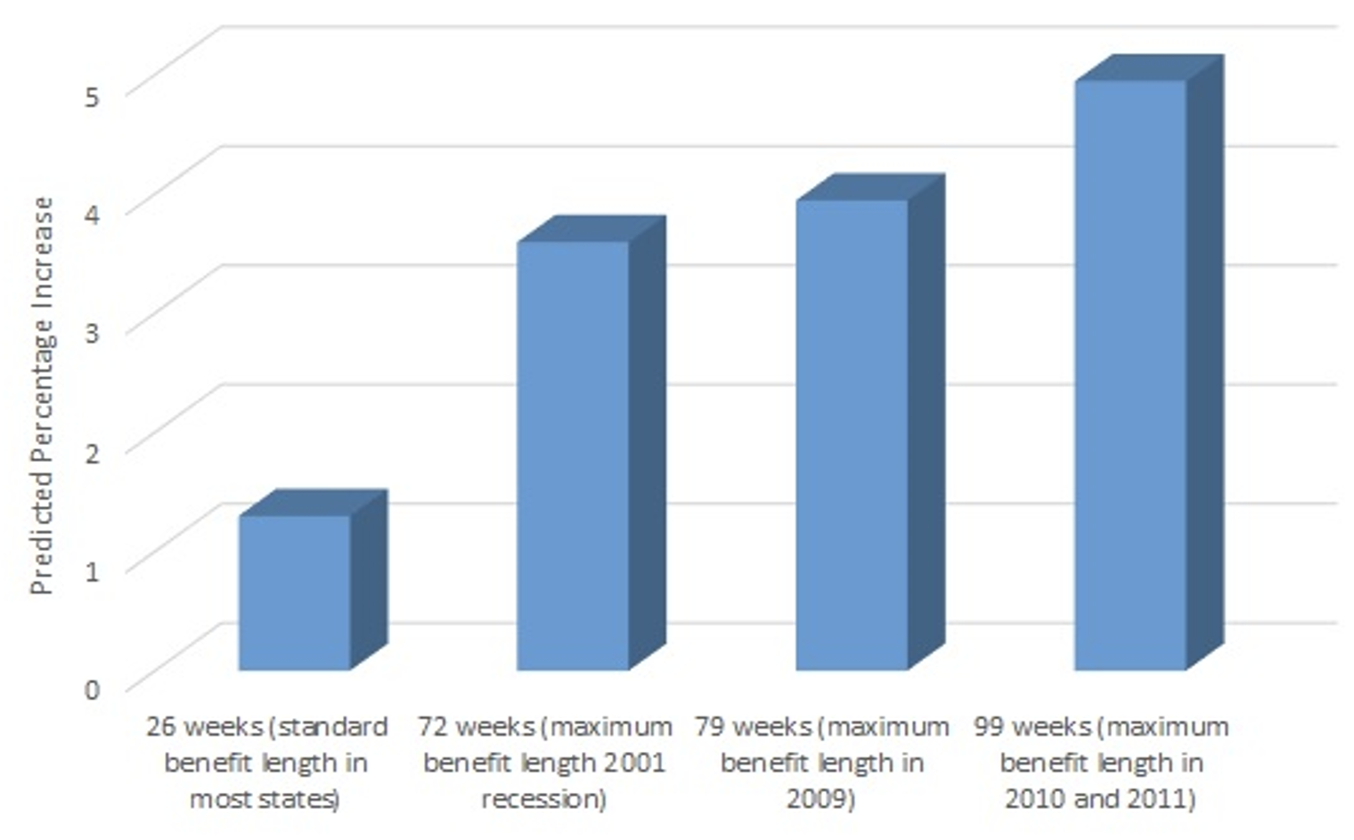 Unemployment benefits, job match quality, and labour market functioning 2