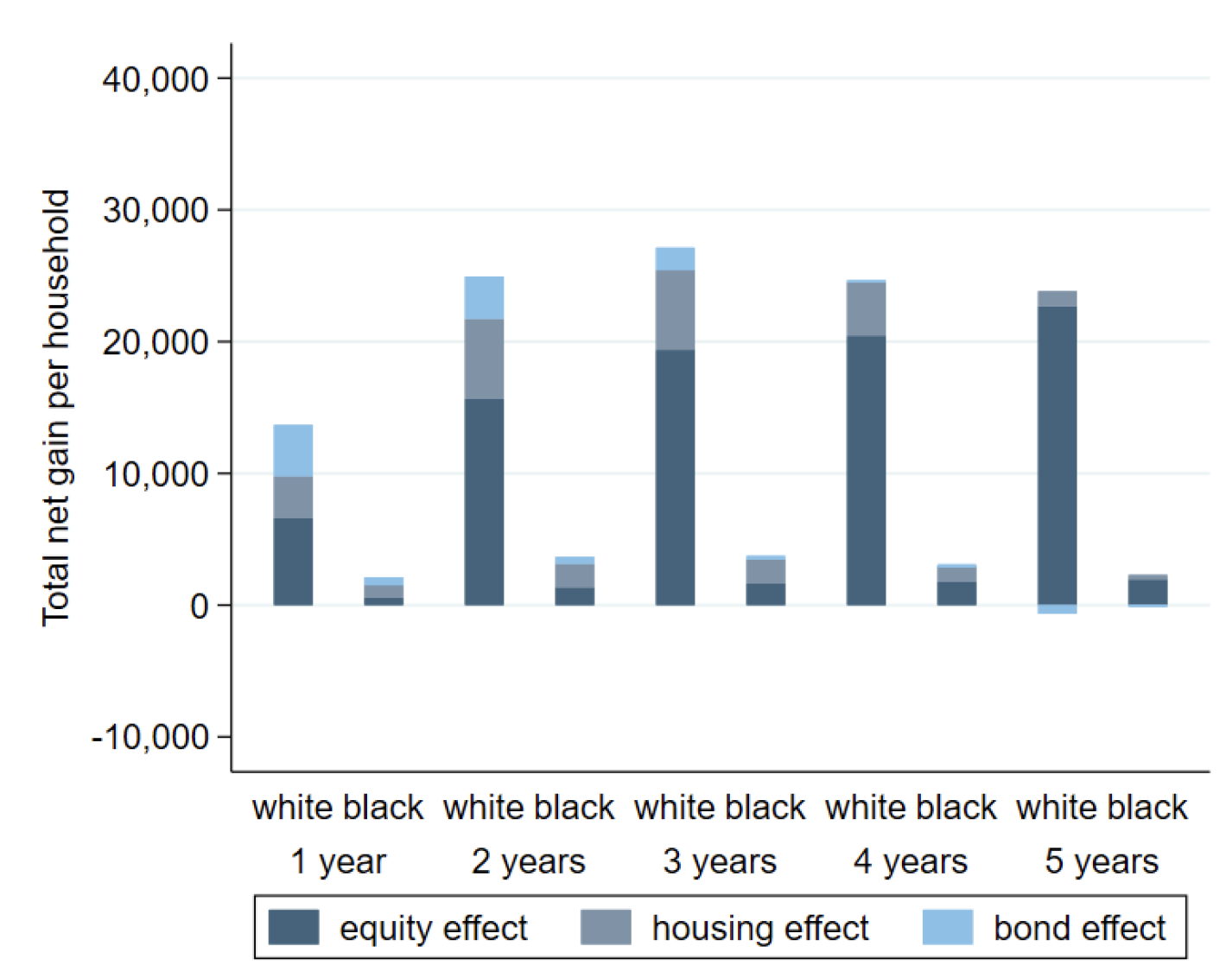 Monetary policy and racial inequality 3