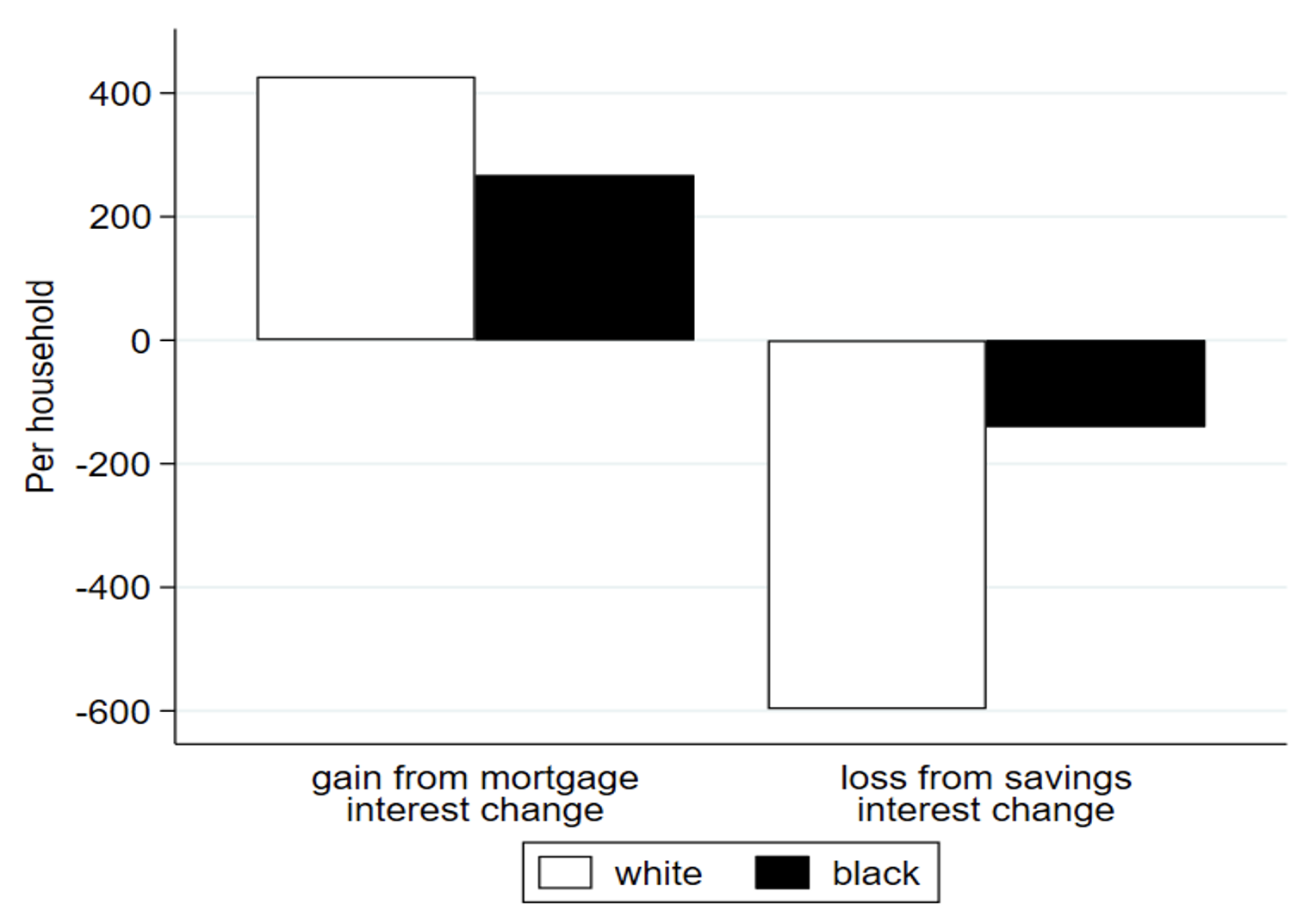 Monetary policy and racial inequality 4