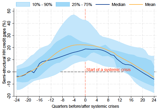 Household credit cycles and financial crises   VOX, CEPR