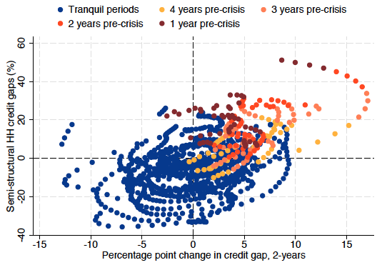 Household credit cycles and financial crises | VOX, CEPR