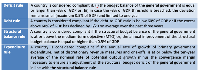 Tracking compliance with EU fiscal rules 2
