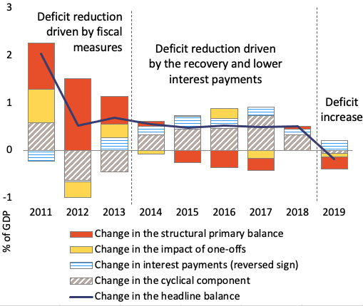 Reforming the EU fiscal framework: Now is the time 1