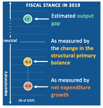 Reforming the EU fiscal framework: Now is the time 2
