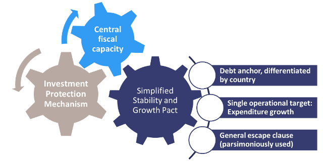 Reforming the EU fiscal framework: Now is the time 6