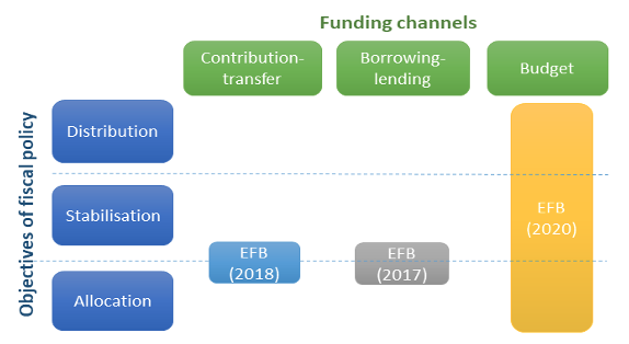 Reforming the EU fiscal framework: Now is the time 7